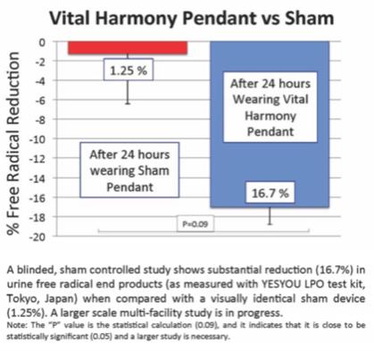Vital Harmony Pendant contro Sham